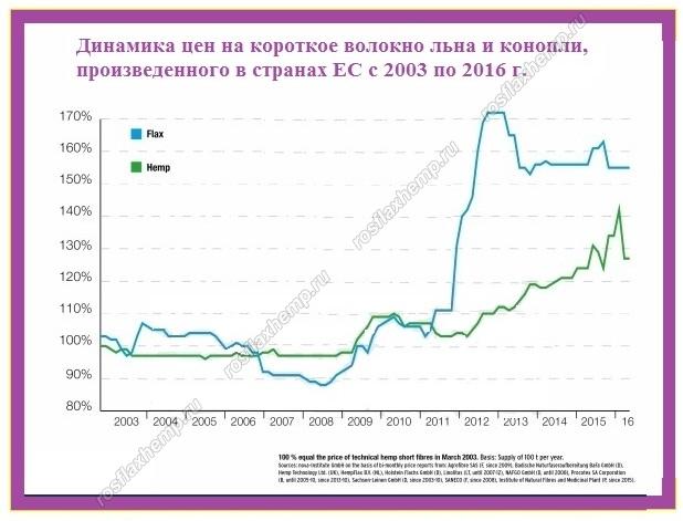 Цена конопли на рынке наказание за употребление и хранение конопли